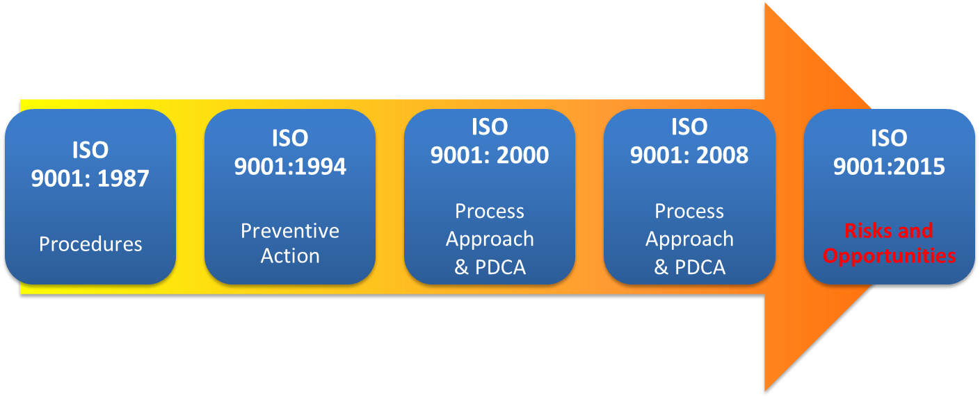 ISO9001-evolution-EN